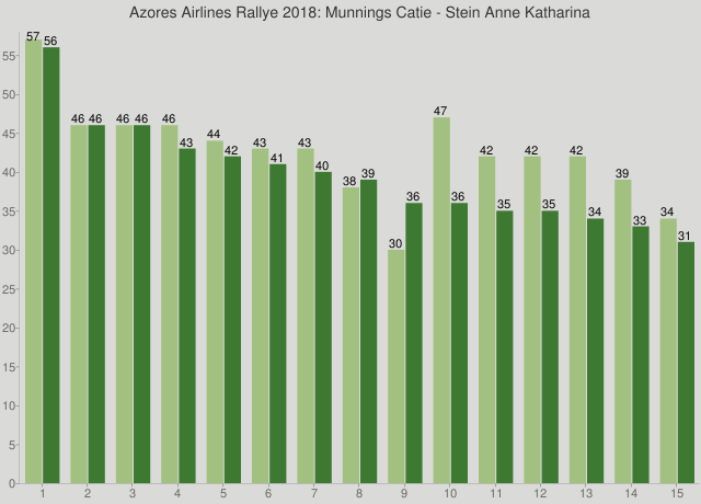 Azores Airlines Rallye 2018: Munnings Catie - Stein Anne Katharina