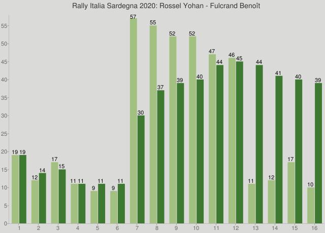 Rally Italia Sardegna 2020: Rossel Yohan - Fulcrand Benoît