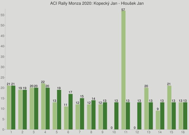 ACI Rally Monza 2020: Kopecký Jan - Hloušek Jan
