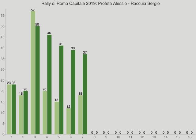Rally di Roma Capitale 2019: Profeta Alessio - Raccuia Sergio