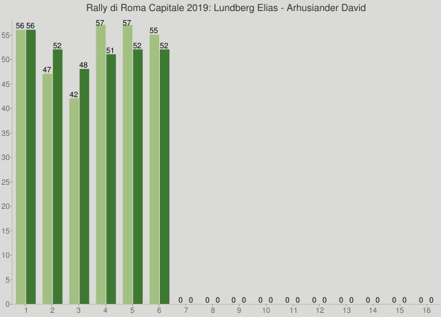 Rally di Roma Capitale 2019: Lundberg Elias - Arhusiander David
