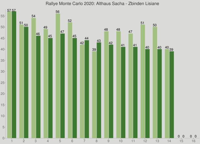 Rallye Monte Carlo 2020: Althaus Sacha - Zbinden Lisiane
