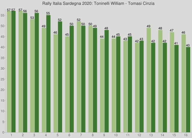 Rally Italia Sardegna 2020: Toninelli William - Tomasi Cinzia