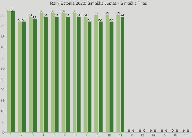 Rally Estonia 2020: Simaška Justas - Simaška Titas