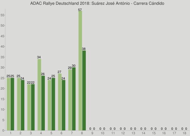 ADAC Rallye Deutschland 2018: Suárez José António - Carrera Cándido