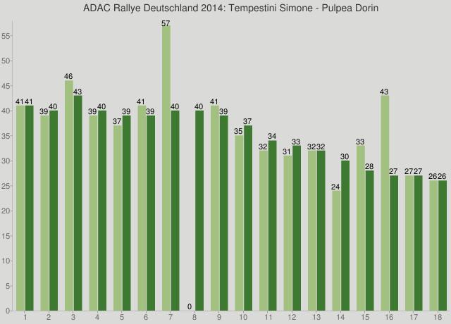 ADAC Rallye Deutschland 2014: Tempestini Simone - Pulpea Dorin