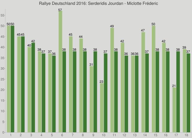 Rallye Deutschland 2016: Serderidis Jourdan - Miclotte Fréderic