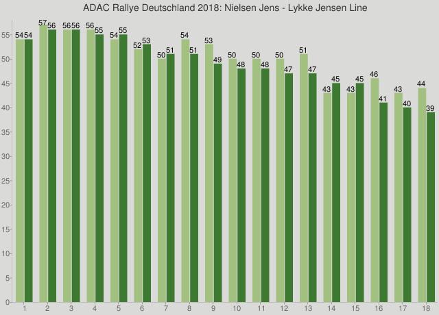 ADAC Rallye Deutschland 2018: Nielsen Jens - Lykke Jensen Line