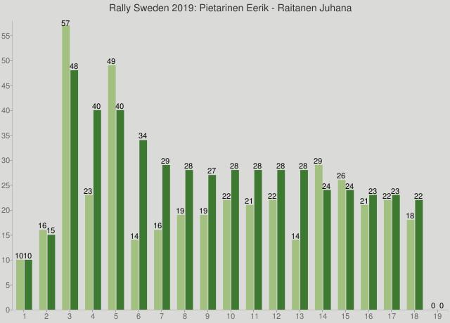 Rally Sweden 2019: Pietarinen Eerik - Raitanen Juhana