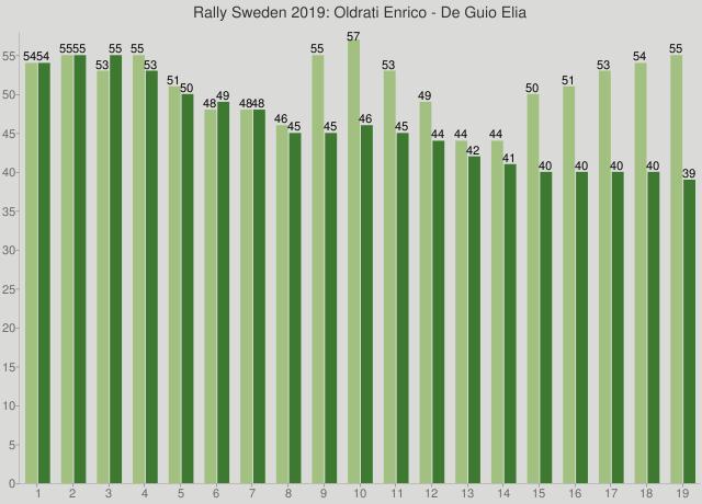 Rally Sweden 2019: Oldrati Enrico - De Guio Elia