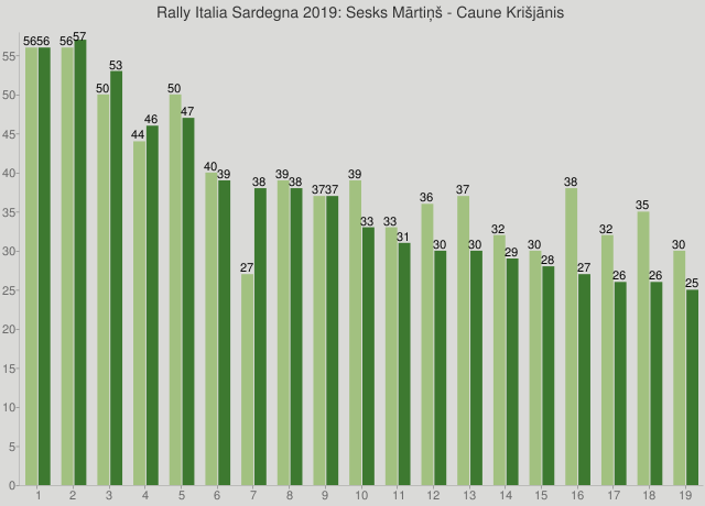 Rally Italia Sardegna 2019: Sesks Mārtiņš - Caune Krišjānis