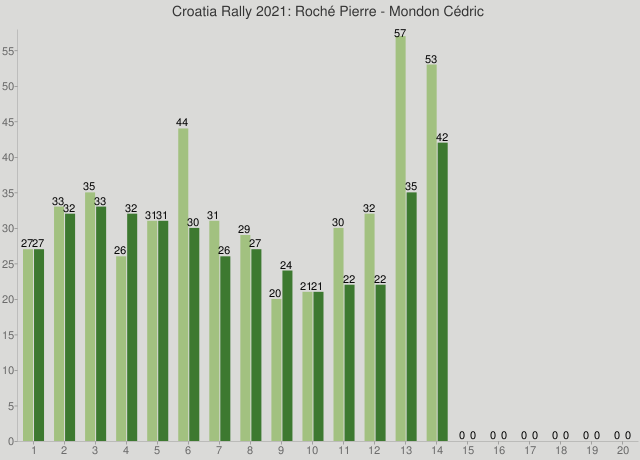 Croatia Rally 2021: Roché Pierre - Mondon Cédric