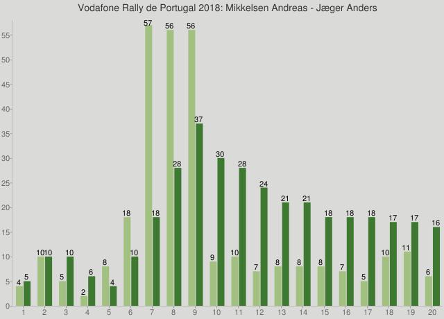 Vodafone Rally de Portugal 2018: Mikkelsen Andreas - Jæger Anders