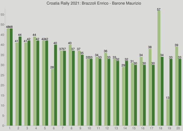 Croatia Rally 2021: Brazzoli Enrico - Barone Maurizio
