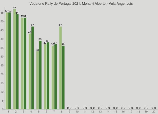 Vodafone Rally de Portugal 2021: Monarri Alberto - Vela Ángel Luis