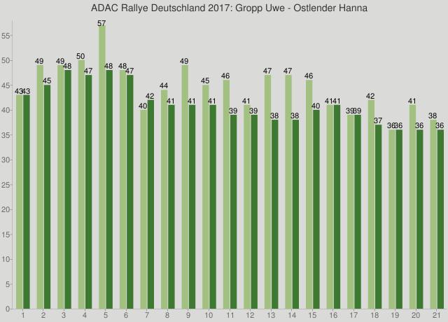 ADAC Rallye Deutschland 2017: Gropp Uwe - Ostlender Hanna