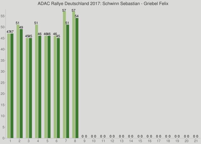 ADAC Rallye Deutschland 2017: Schwinn Sebastian - Griebel Felix