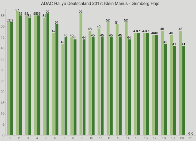 ADAC Rallye Deutschland 2017: Klein Marius - Grimberg Hajo