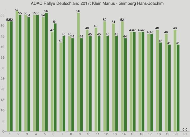 ADAC Rallye Deutschland 2017: Klein Marius - Grimberg Hans-Joachim