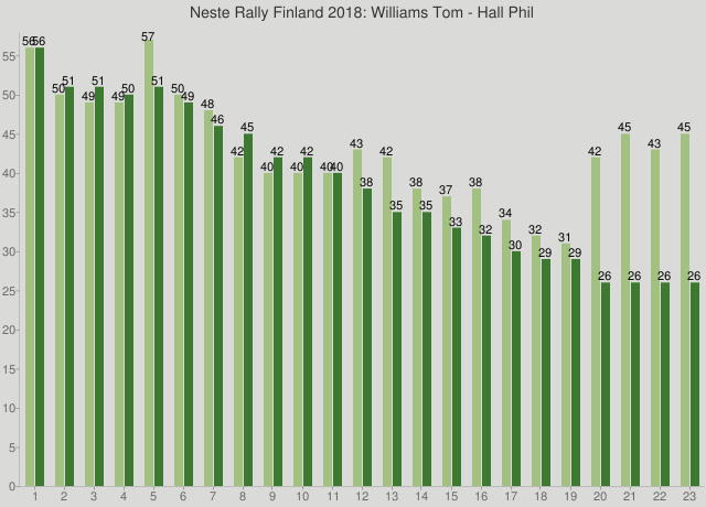 Neste Rally Finland 2018: Williams Tom - Hall Phil