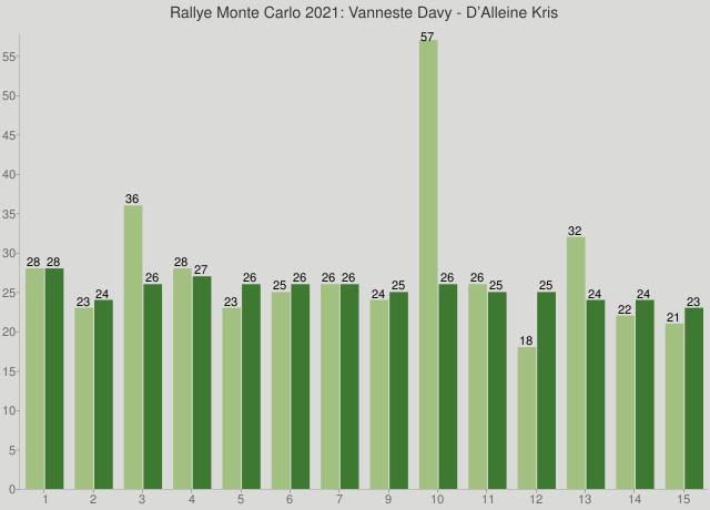 Rallye Monte Carlo 2021: Vanneste Davy - D'Alleine Kris
