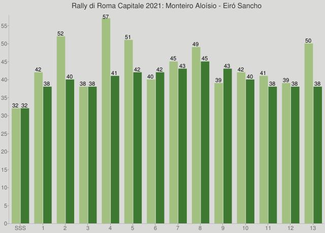 Rally di Roma Capitale 2021: Monteiro Aloísio - Eiró Sancho