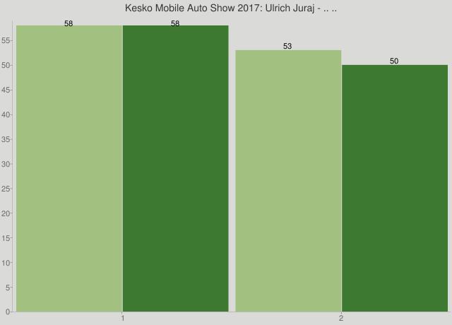 Kesko Mobile Auto Show 2017: Ulrich Juraj - .. ..