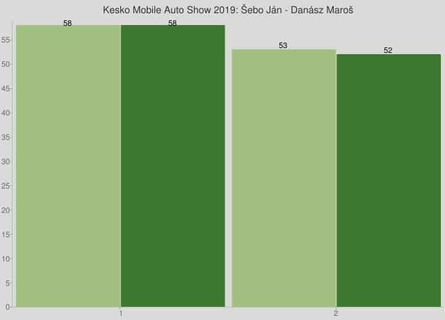 Kesko Mobile Auto Show 2019: Šebo Ján - Danász Maroš