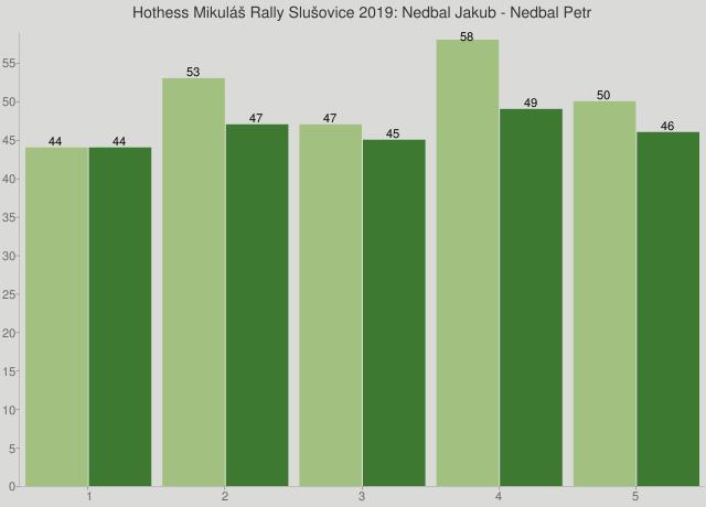 Hothess Mikuláš Rally Slušovice 2019: Nedbal Jakub - Nedbal Petr