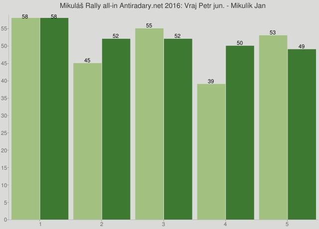 Mikuláš Rally all-in Antiradary.net 2016: Vraj Petr jun. - Mikulík Jan