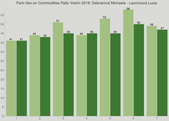 Partr-Sev.en Commodities Rally Vsetín 2019: Debnárová Michaela - Laurincová Lucia