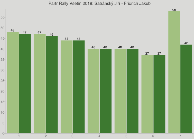 Partr Rally Vsetín 2018: Satránský Jiří - Fridrich Jakub