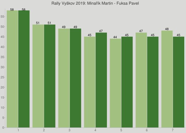 Rally Vyškov 2019: Minařík Martin - Fuksa Pavel