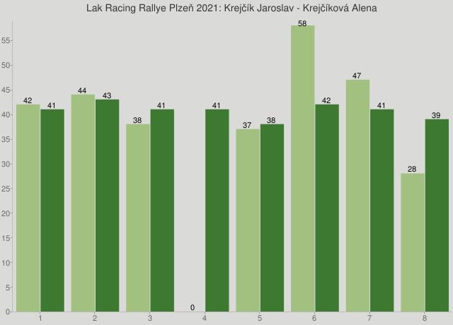 Lak Racing Rallye Plzeň 2021: Krejčík Jaroslav - Krejčíková Alena
