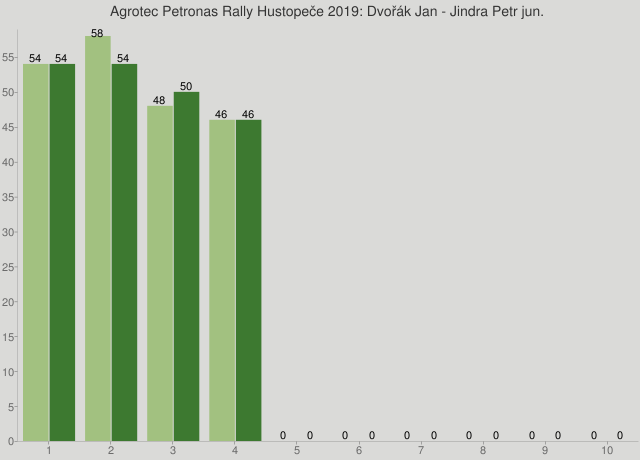 Agrotec Petronas Rally Hustopeče 2019: Dvořák Jan - Jindra Petr jun.