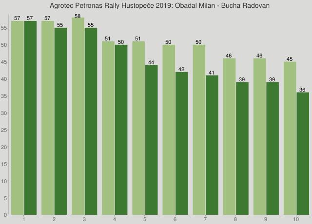 Agrotec Petronas Rally Hustopeče 2019: Obadal Milan - Bucha Radovan