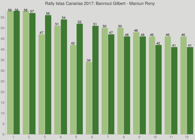 Rally Islas Canarias 2017: Bannout Gilbert - Maroun Rony