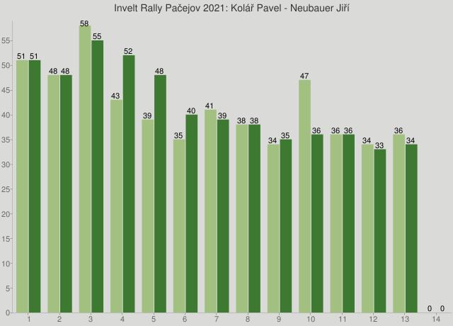 Invelt Rally Pačejov 2021: Kolář Pavel - Neubauer Jiří