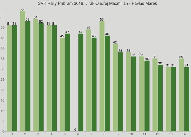 SVK Rally Příbram 2018: Jirák Ondřej Maxmilián - Pavlas Marek