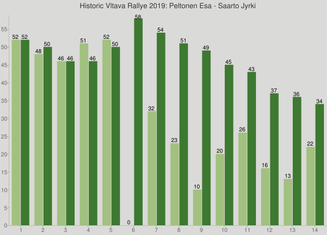 Historic Vltava Rallye 2019: Peltonen Esa - Saarto Jyrki