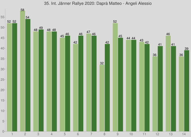 35. Int. Jänner Rallye 2020: Daprà Matteo - Angeli Alessio