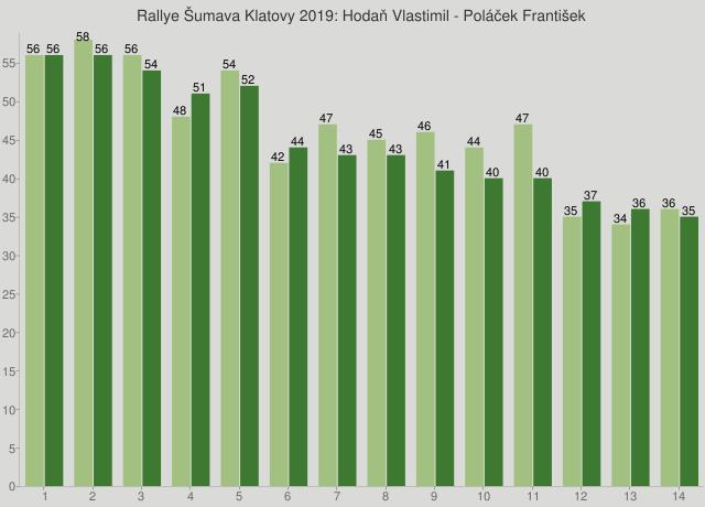 Rallye Šumava Klatovy 2019: Hodaň Vlastimil - Poláček František