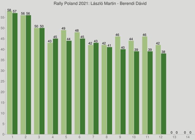 Rally Poland 2021: László Martin - Berendi Dávid