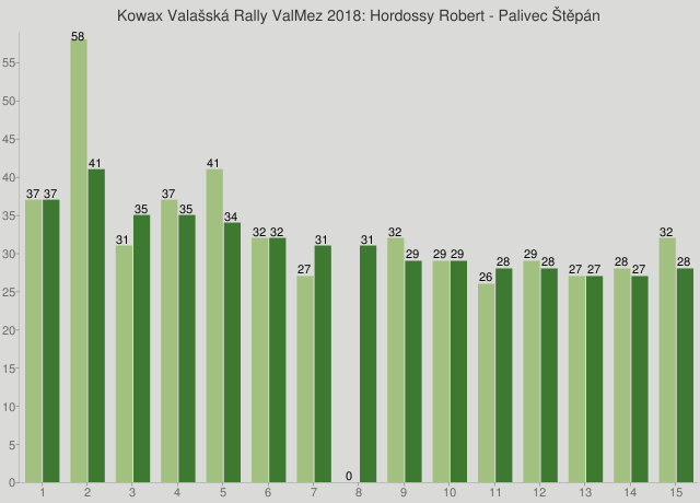 Kowax Valašská Rally ValMez 2018: Hordossy Robert - Palivec Štěpán