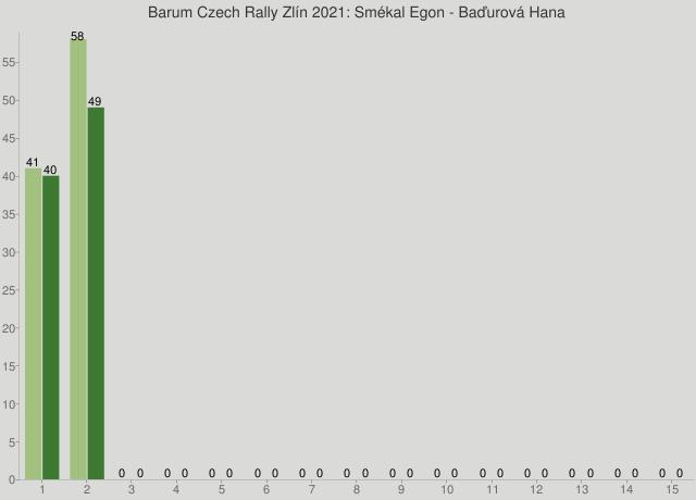 Barum Czech Rally Zlín 2021: Smékal Egon - Baďurová Hana
