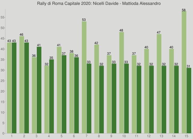 Rally di Roma Capitale 2020: Nicelli Davide - Mattioda Alessandro