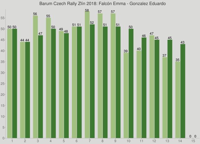 Barum Czech Rally Zlín 2018: Falcón Emma - Gonzalez Eduardo