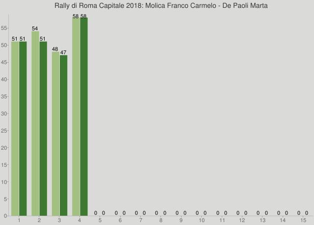 Rally di Roma Capitale 2018: Molica Franco Carmelo - De Paoli Marta
