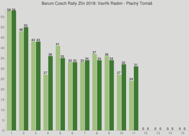 Barum Czech Rally Zlín 2018: Vavřík Radim - Plachý Tomáš