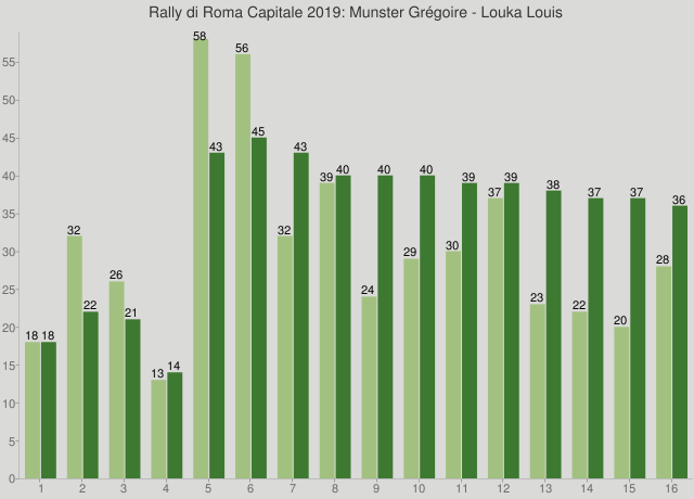 Rally di Roma Capitale 2019: Munster Grégoire - Louka Louis